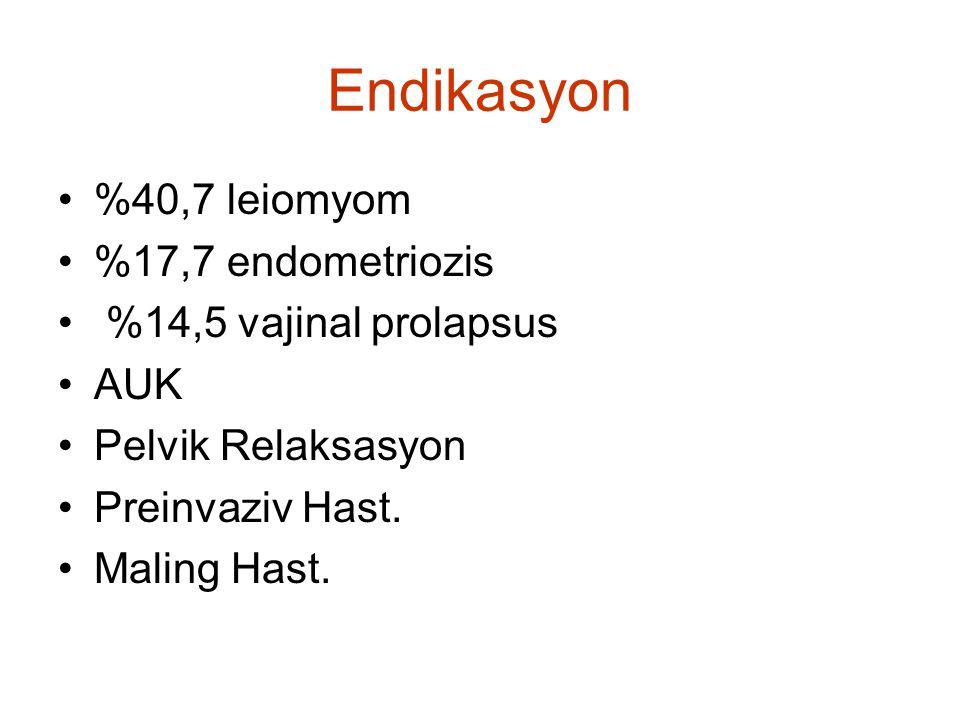 Endikasyon %40,7 leiomyom %17,7 endometriozis %14,5 vajinal prolapsus