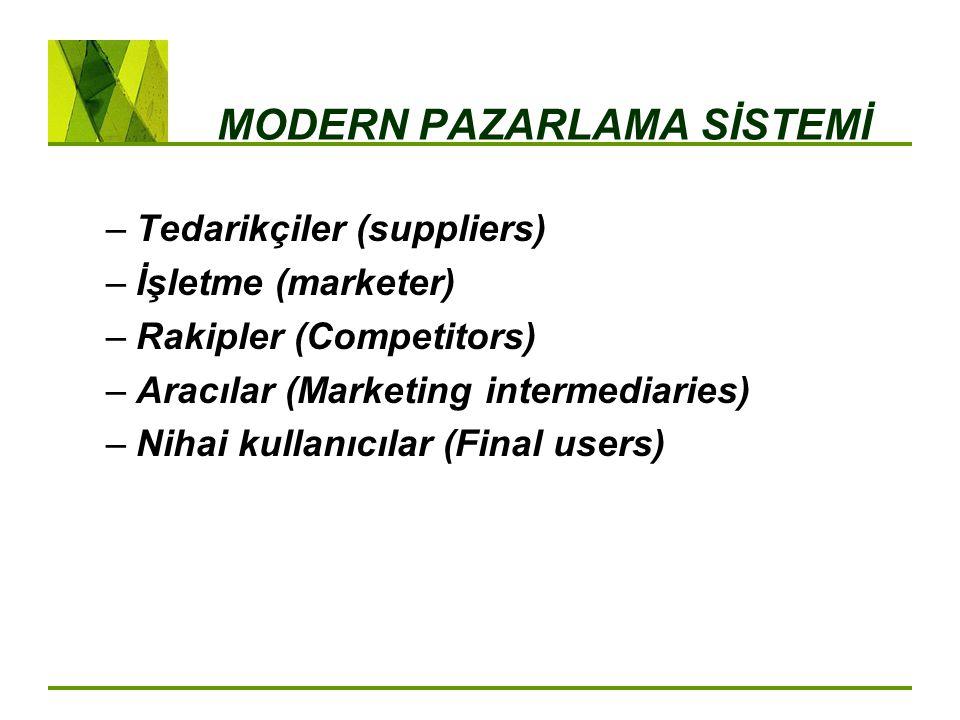 MODERN PAZARLAMA SİSTEMİ