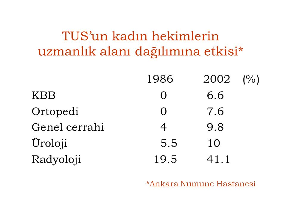 TUS'un kadın hekimlerin uzmanlık alanı dağılımına etkisi*