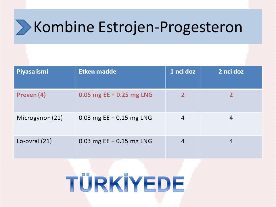 Kombine Estrojen-Progesteron