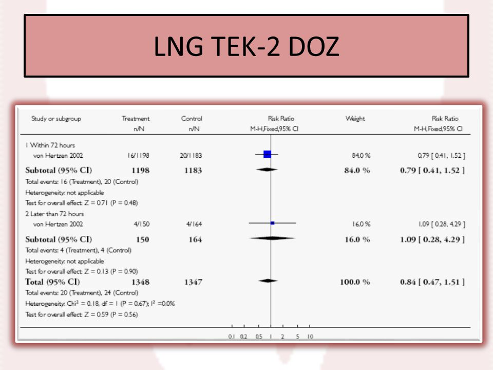 LNG TEK-2 DOZ Levonorgestrel single vs split-dose, Outcome 3 Observed number of pregnancy.