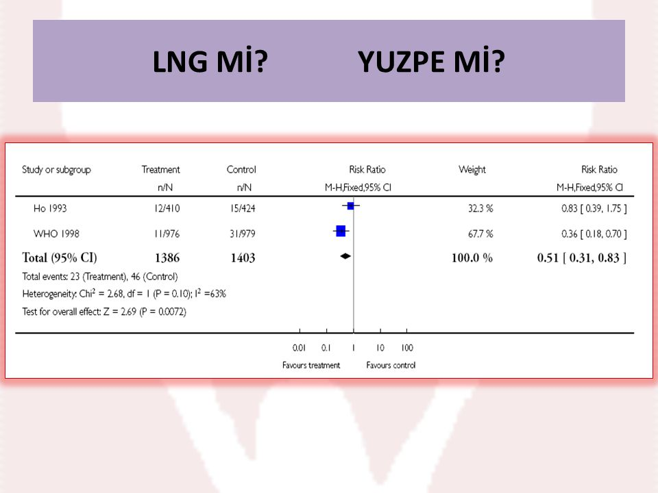 LNG Mİ YUZPE Mİ Comparison 2 Levonorgestrel vs Yuzpe, Outcome 1 Observed number of pregnancies (all.