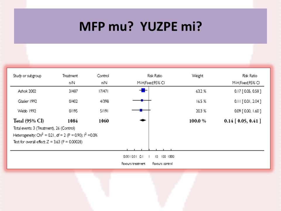 MFP mu. YUZPE mi. Comparison 14 Mifepristone (all doses) vs Yuzpe, Outcome 1 Observed number of.