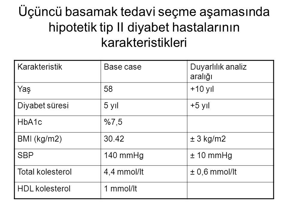 Üçüncü basamak tedavi seçme aşamasında hipotetik tip II diyabet hastalarının karakteristikleri
