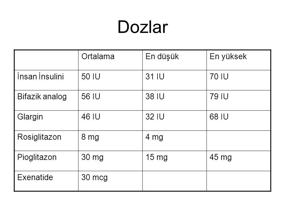 Dozlar Ortalama En düşük En yüksek İnsan İnsulini 50 IU 31 IU 70 IU