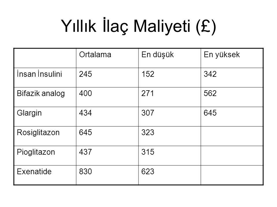Yıllık İlaç Maliyeti (£)