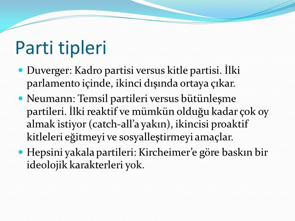 Parti tipleri Duverger: Kadro partisi versus kitle partisi. İlki parlamento içinde, ikinci dışında ortaya çıkar.