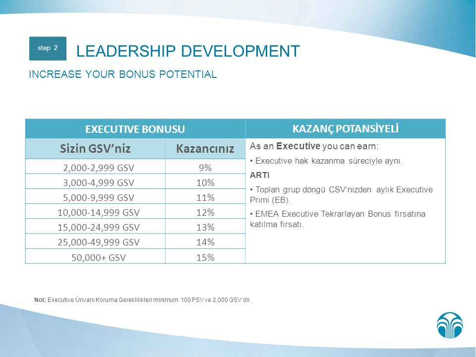 LEADERSHIP DEVELOPMENT INCREASE YOUR BONUS POTENTIAL
