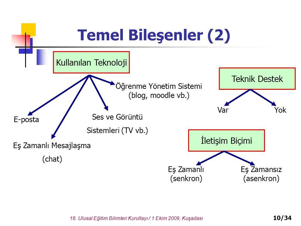 Temel Bileşenler (2) Kullanılan Teknoloji Teknik Destek