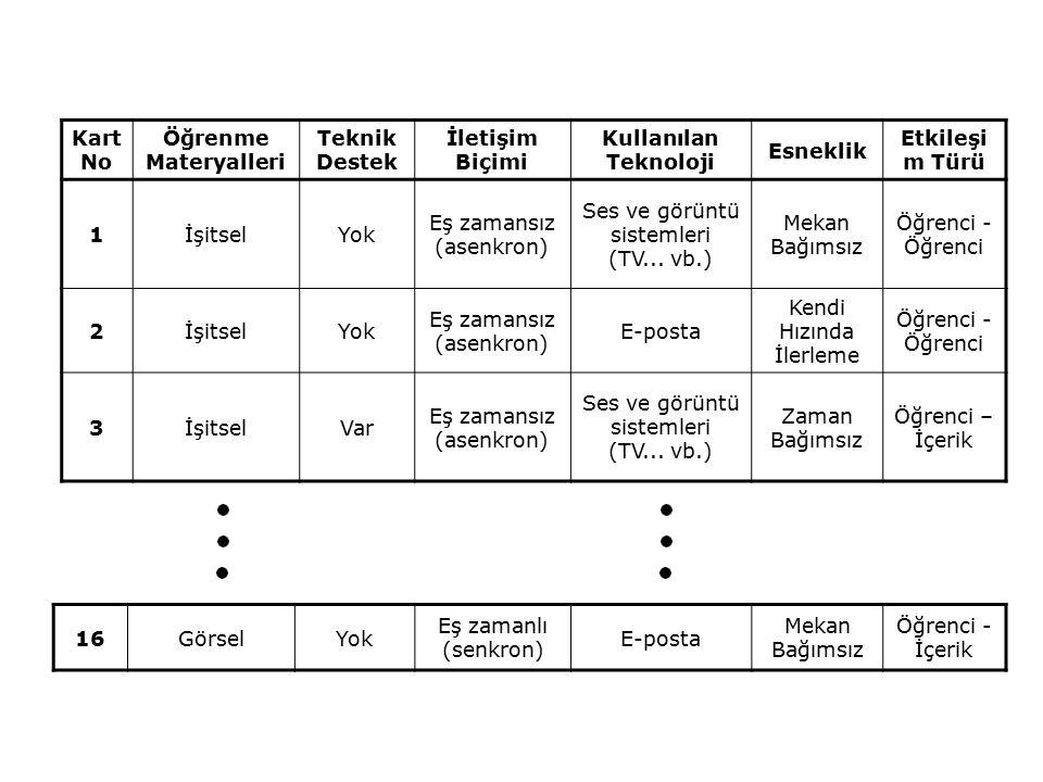 Eş zamansız (asenkron) Ses ve görüntü sistemleri (TV... vb.)
