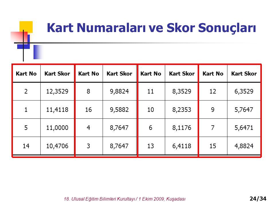 Kart Numaraları ve Skor Sonuçları