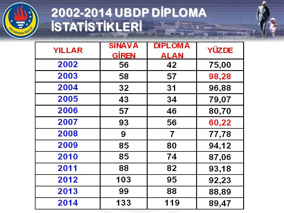 2002-2014 UBDP DİPLOMA İSTATİSTİKLERİ