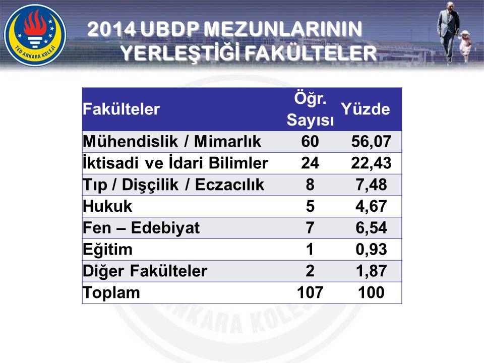 2014 UBDP MEZUNLARININ YERLEŞTİĞİ FAKÜLTELER
