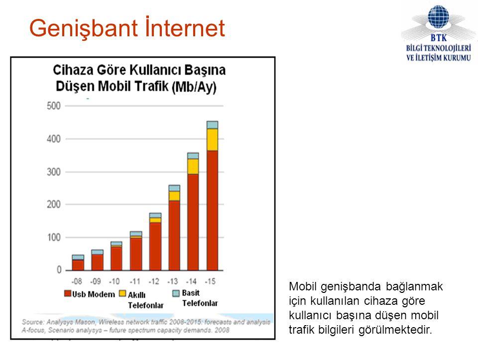 Genişbant İnternet Mobil genişbanda bağlanmak için kullanılan cihaza göre kullanıcı başına düşen mobil trafik bilgileri görülmektedir.