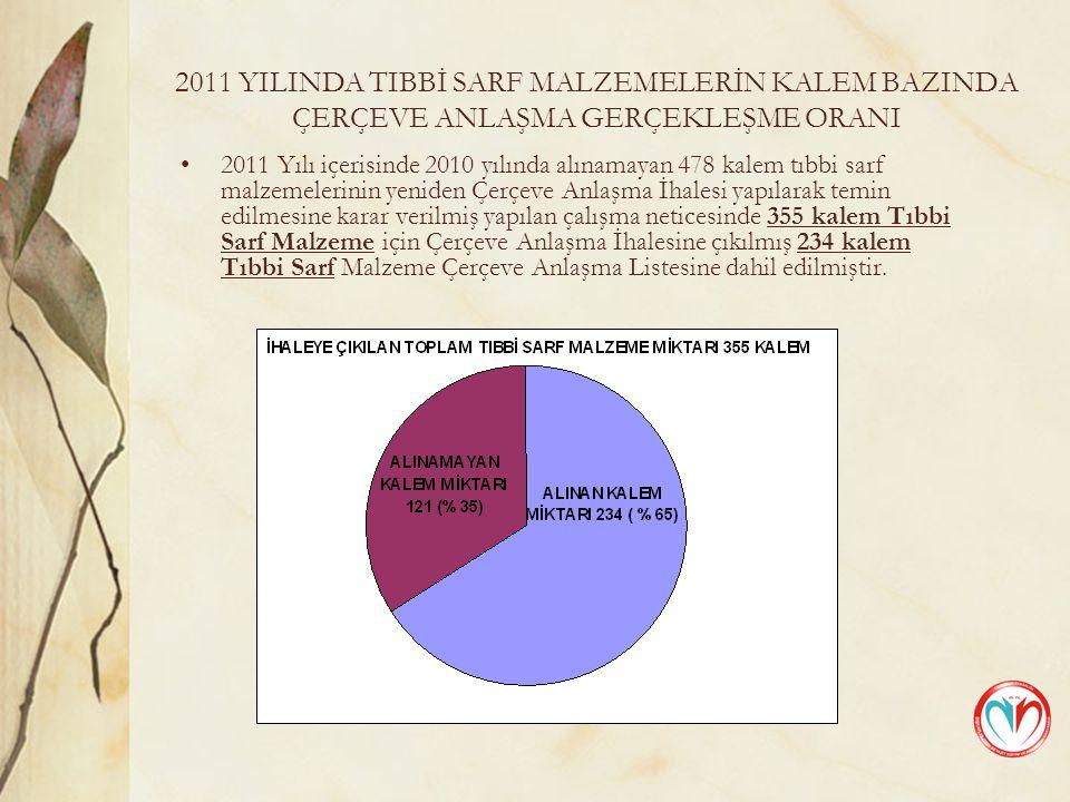 2011 YILINDA TIBBİ SARF MALZEMELERİN KALEM BAZINDA ÇERÇEVE ANLAŞMA GERÇEKLEŞME ORANI