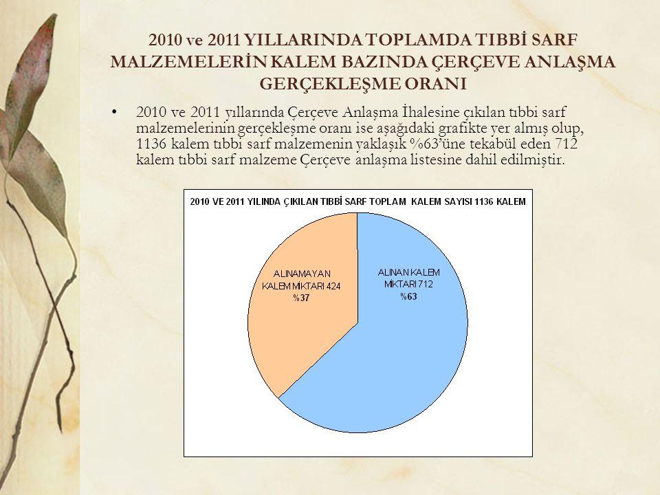 2010 ve 2011 YILLARINDA TOPLAMDA TIBBİ SARF MALZEMELERİN KALEM BAZINDA ÇERÇEVE ANLAŞMA GERÇEKLEŞME ORANI