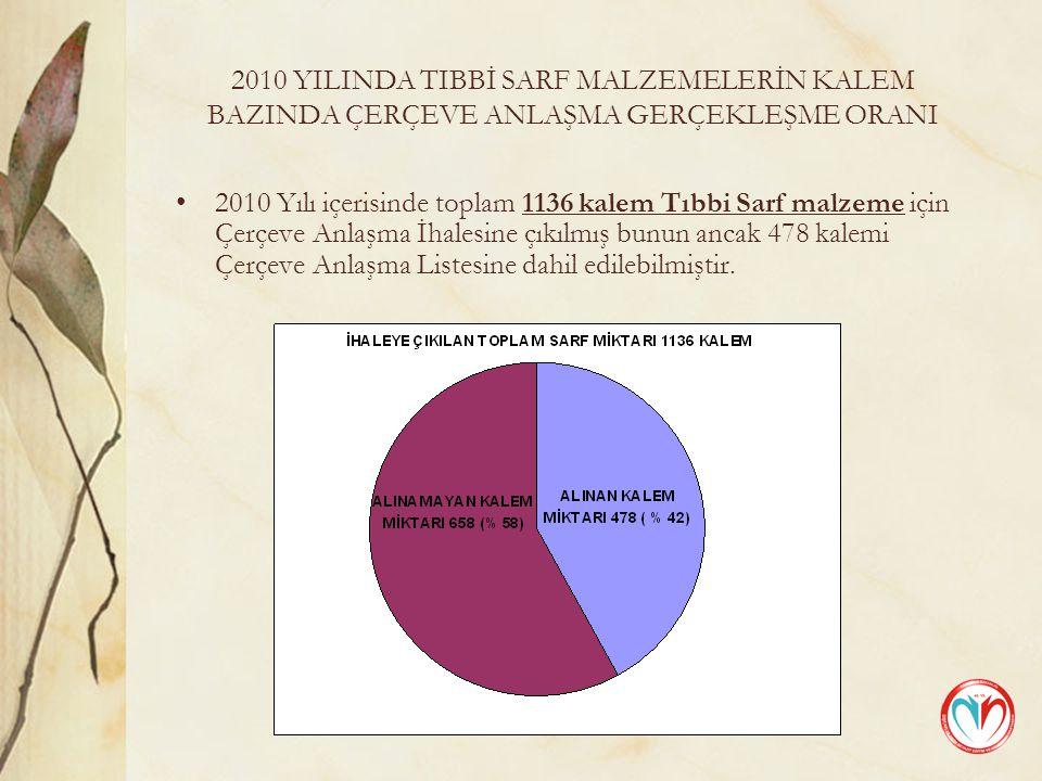 2010 YILINDA TIBBİ SARF MALZEMELERİN KALEM BAZINDA ÇERÇEVE ANLAŞMA GERÇEKLEŞME ORANI