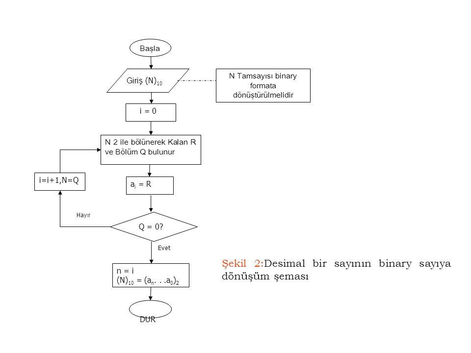 N Tamsayısı binary formata dönüştürülmelidir
