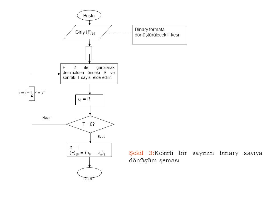 Şekil 3:Kesirli bir sayının binary sayıya dönüşüm şeması