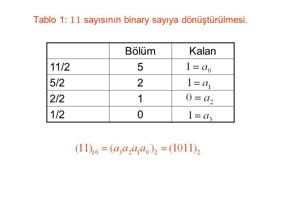 Tablo 1: 11 sayısının binary sayıya dönüştürülmesi.