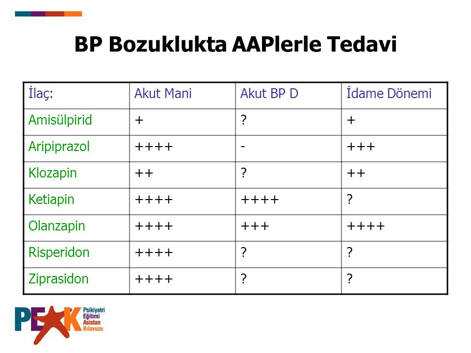 BP Bozuklukta AAPlerle Tedavi