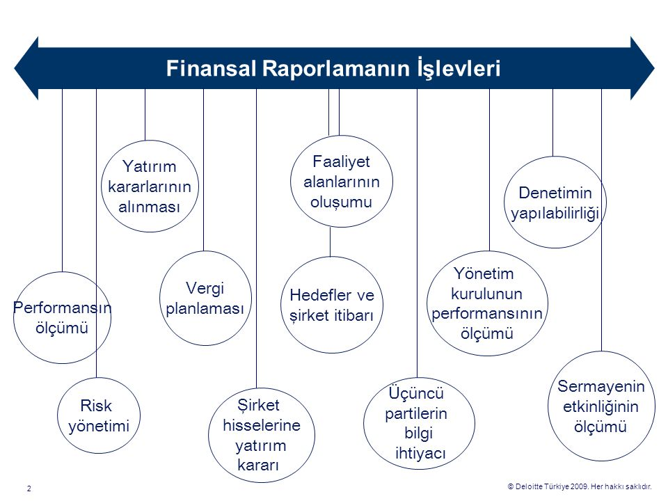 Finansal Raporlamanın