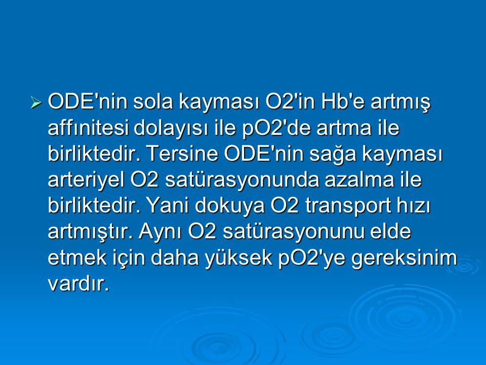 ODE nin sola kayması O2 in Hb e artmış affınitesi dolayısı ile pO2 de artma ile birliktedir.