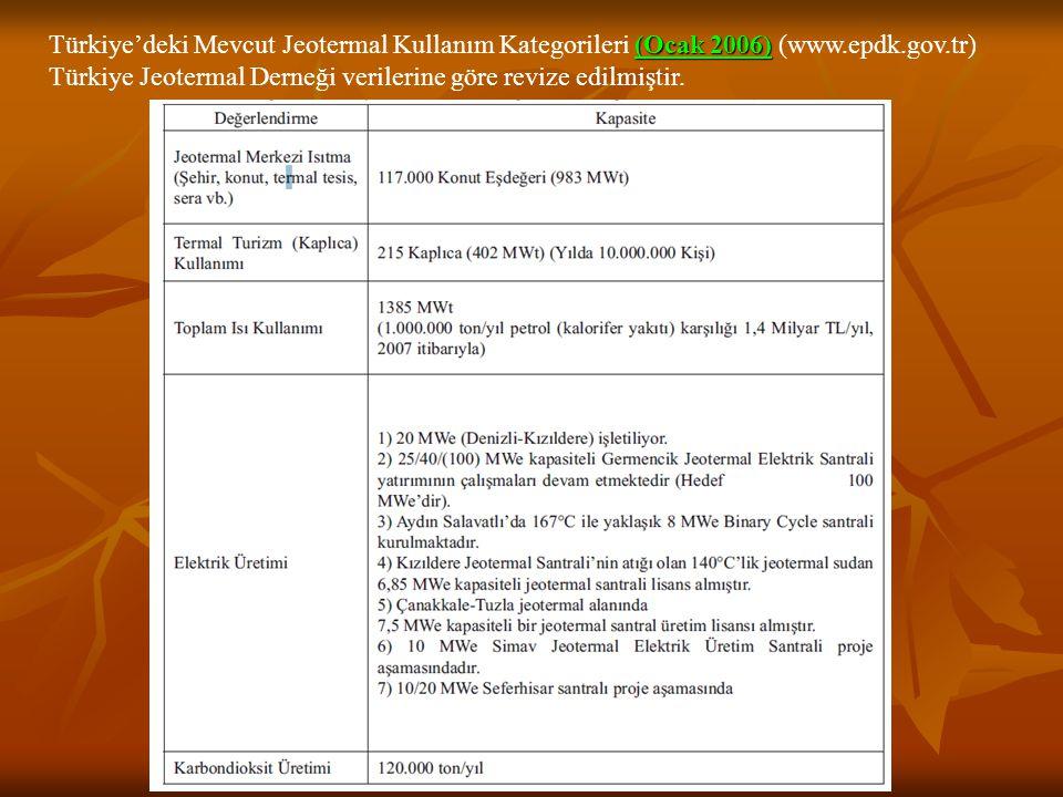 Türkiye'deki Mevcut Jeotermal Kullanım Kategorileri (Ocak 2006) (www