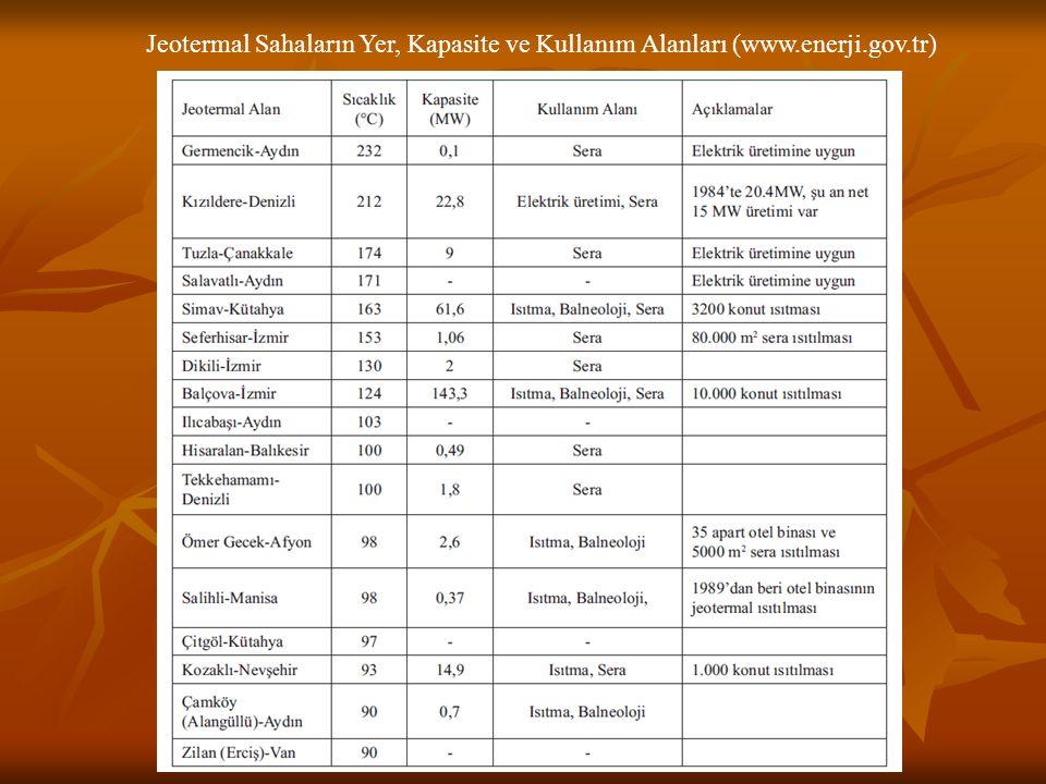Jeotermal Sahaların Yer, Kapasite ve Kullanım Alanları (www. enerji