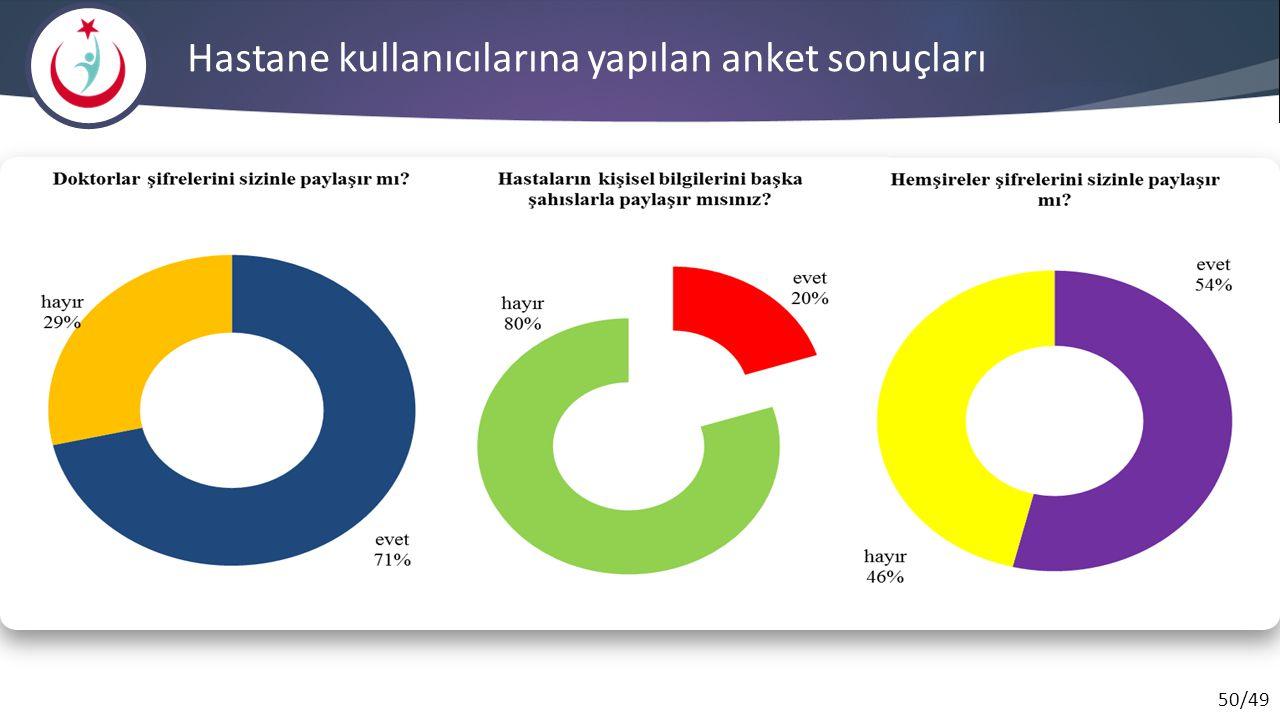 Hastane kullanıcılarına yapılan anket sonuçları