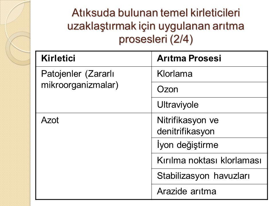 Atıksuda bulunan temel kirleticileri uzaklaştırmak için uygulanan arıtma prosesleri (2/4)
