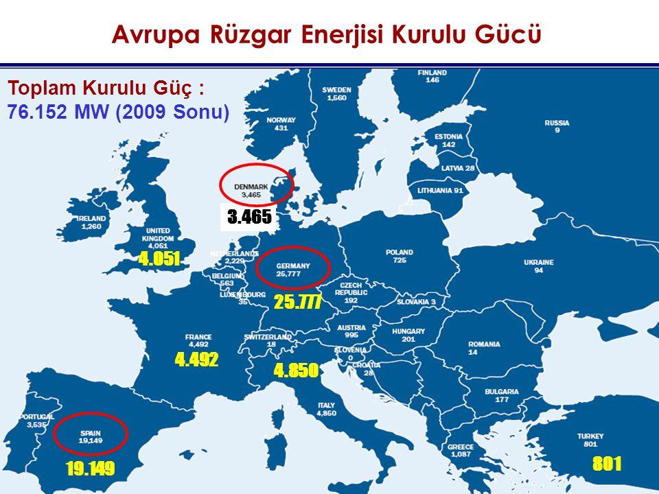 Avrupa Rüzgar Enerjisi Kurulu Gücü