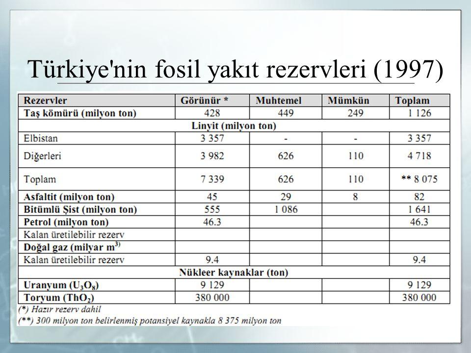 Türkiye nin fosil yakıt rezervleri (1997)