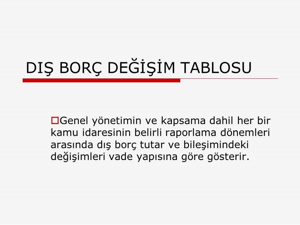 DIŞ BORÇ DEĞİŞİM TABLOSU
