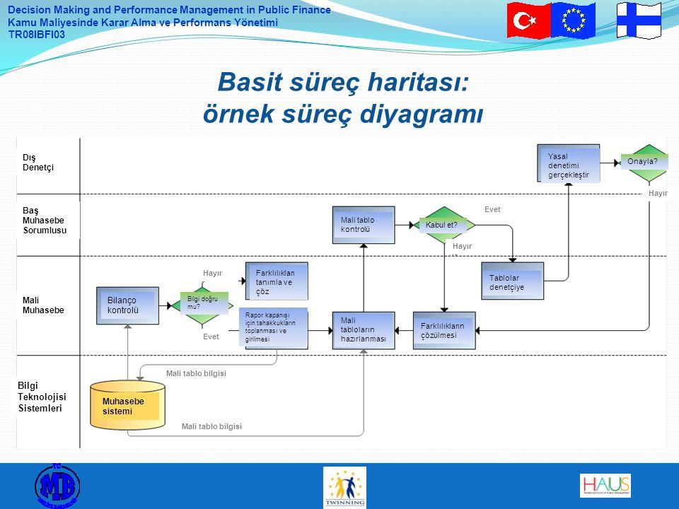 Basit süreç haritası: örnek süreç diyagramı