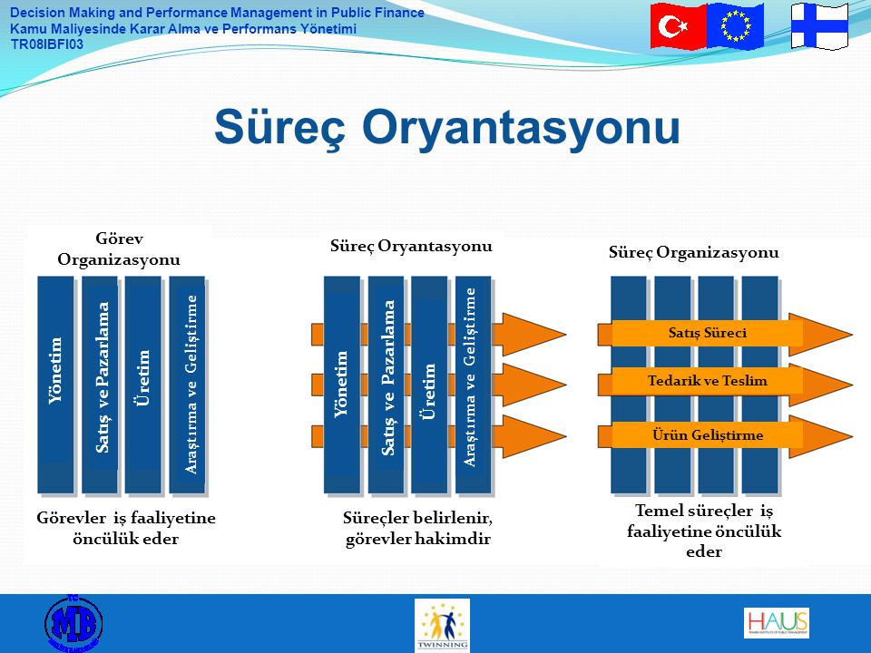 Süreç Oryantasyonu Görev Organizasyonu Süreç Oryantasyonu