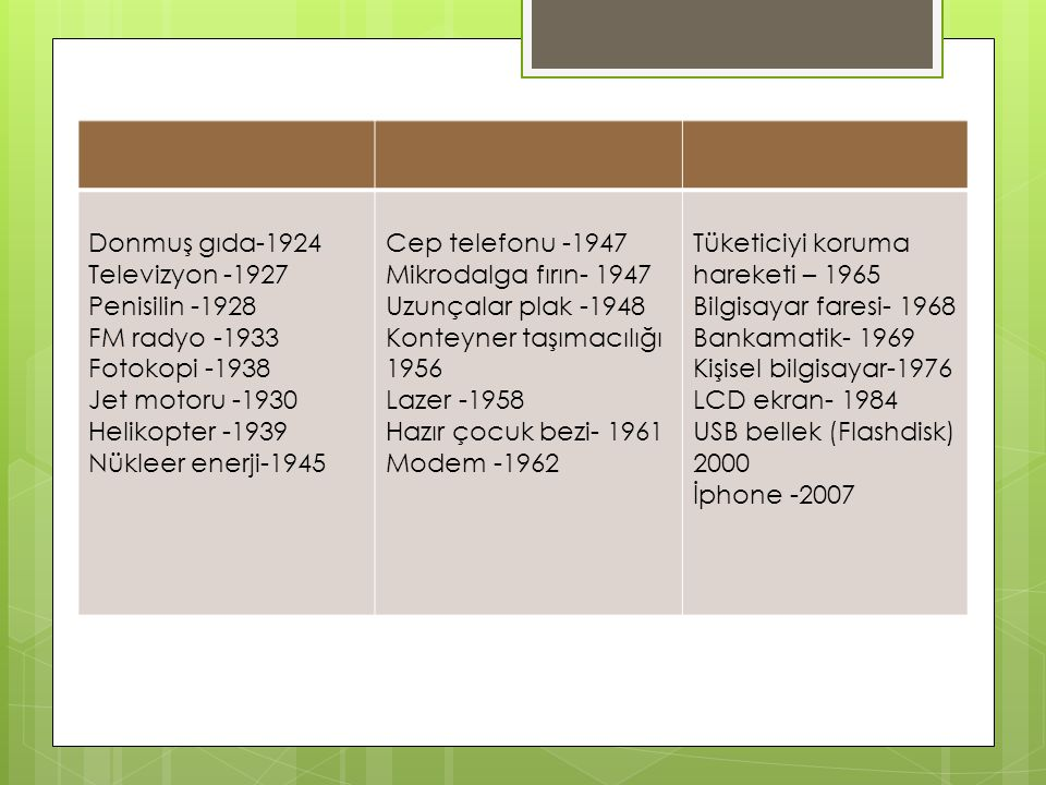 Donmuş gıda-1924 Televizyon -1927. Penisilin -1928. FM radyo -1933. Fotokopi -1938. Jet motoru -1930.