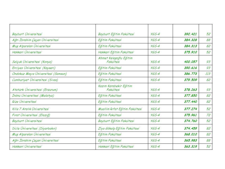 Bayburt Üniversitesi Bayburt Eğitim Fakültesi. YGS-4. 392.421. 52. Ağrı İbrahim Çeçen Üniversitesi.