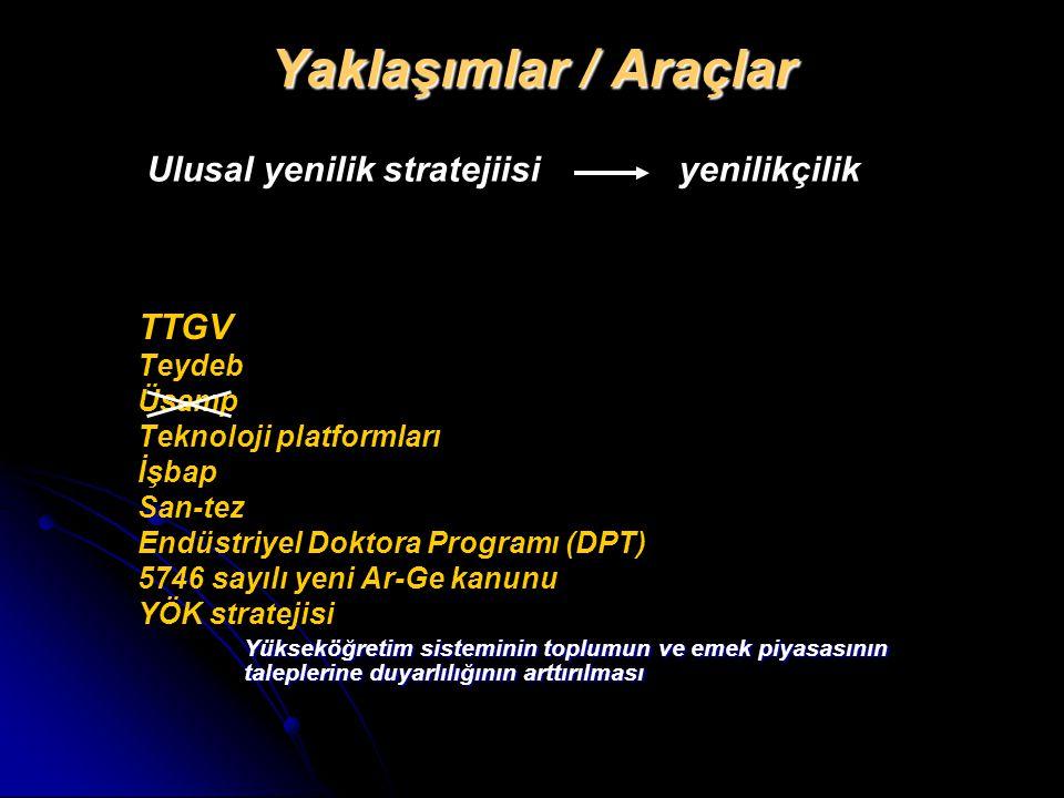 Yaklaşımlar / Araçlar Ulusal yenilik stratejiisi yenilikçilik TTGV
