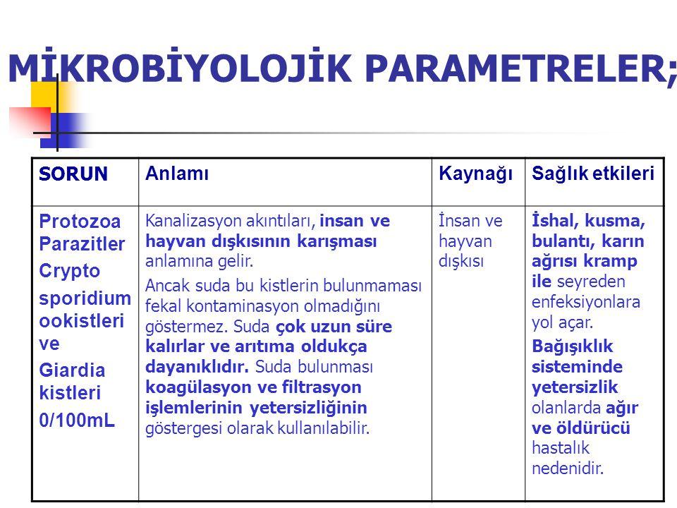 MİKROBİYOLOJİK PARAMETRELER;