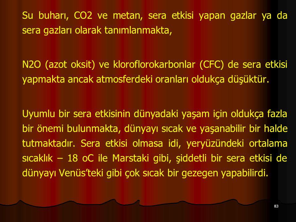 Su buharı, CO2 ve metan, sera etkisi yapan gazlar ya da sera gazları olarak tanımlanmakta,