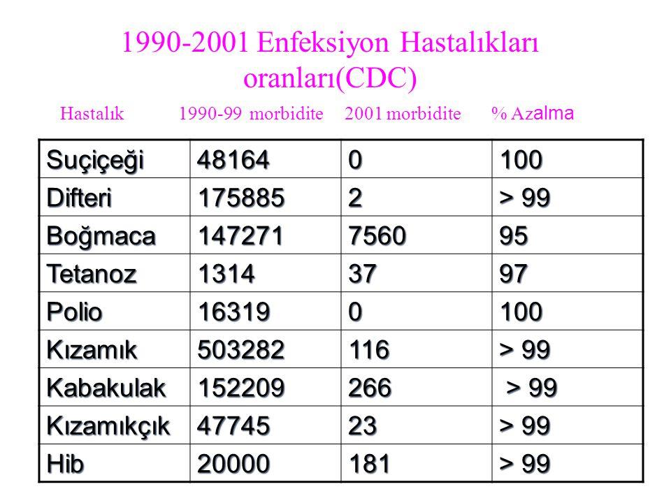 1990-2001 Enfeksiyon Hastalıkları oranları(CDC)