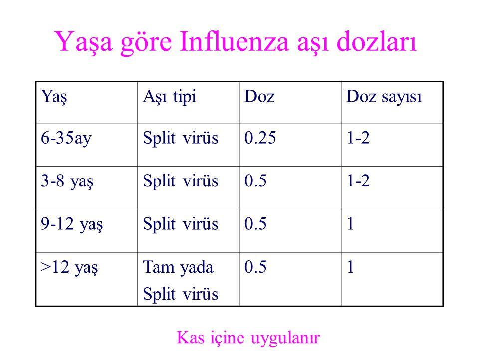 Yaşa göre Influenza aşı dozları