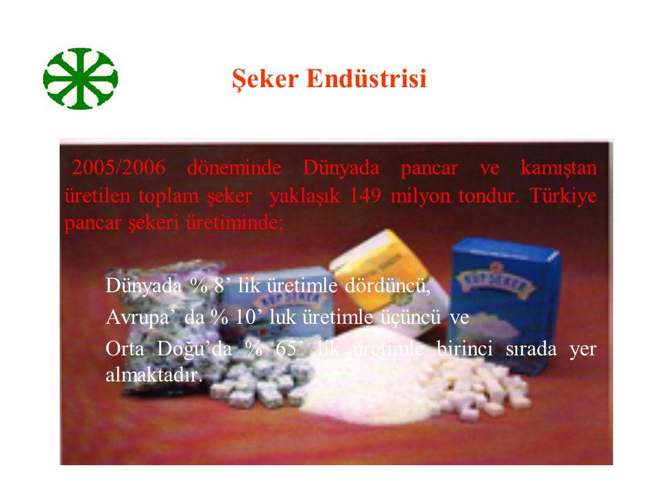 Şeker Endüstrisi 2005/2006 döneminde Dünyada pancar ve kamıştan üretilen toplam şeker yaklaşık 149 milyon tondur. Türkiye pancar şekeri üretiminde;