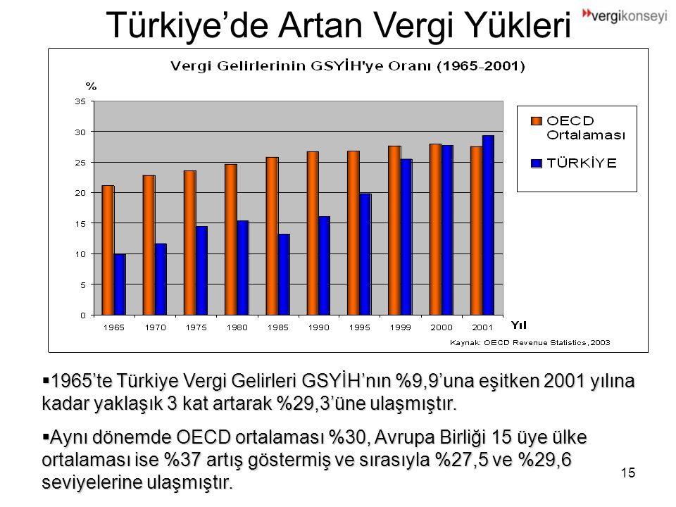 Türkiye'de Artan Vergi Yükleri