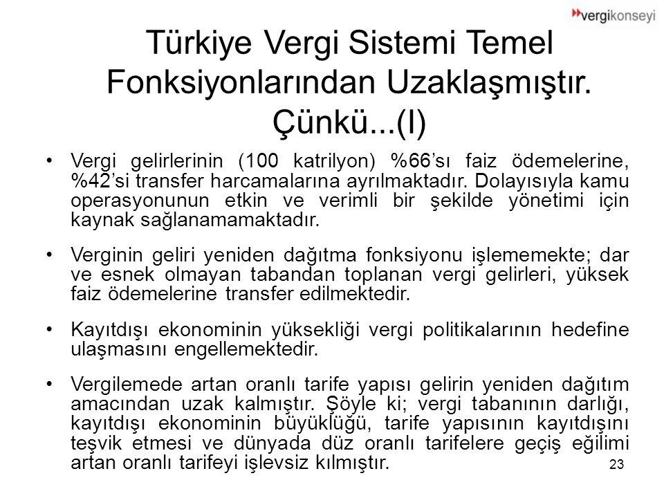 Türkiye Vergi Sistemi Temel Fonksiyonlarından Uzaklaşmıştır. Çünkü...(I)