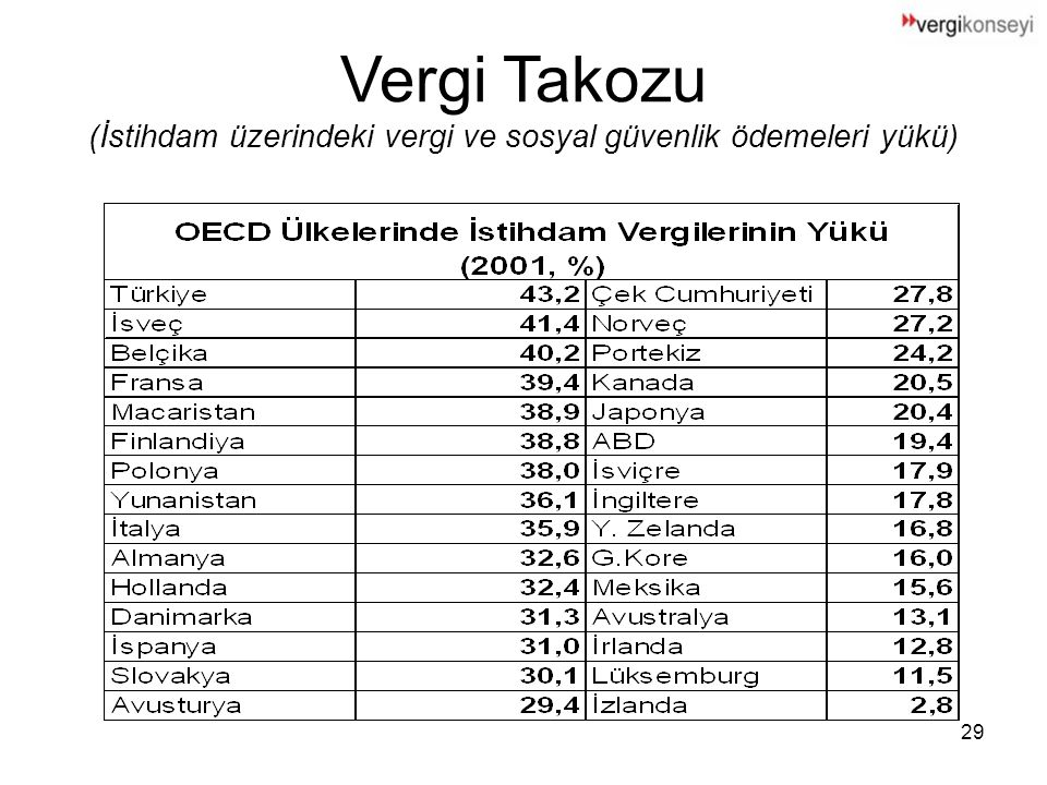 Vergi Takozu (İstihdam üzerindeki vergi ve sosyal güvenlik ödemeleri yükü)