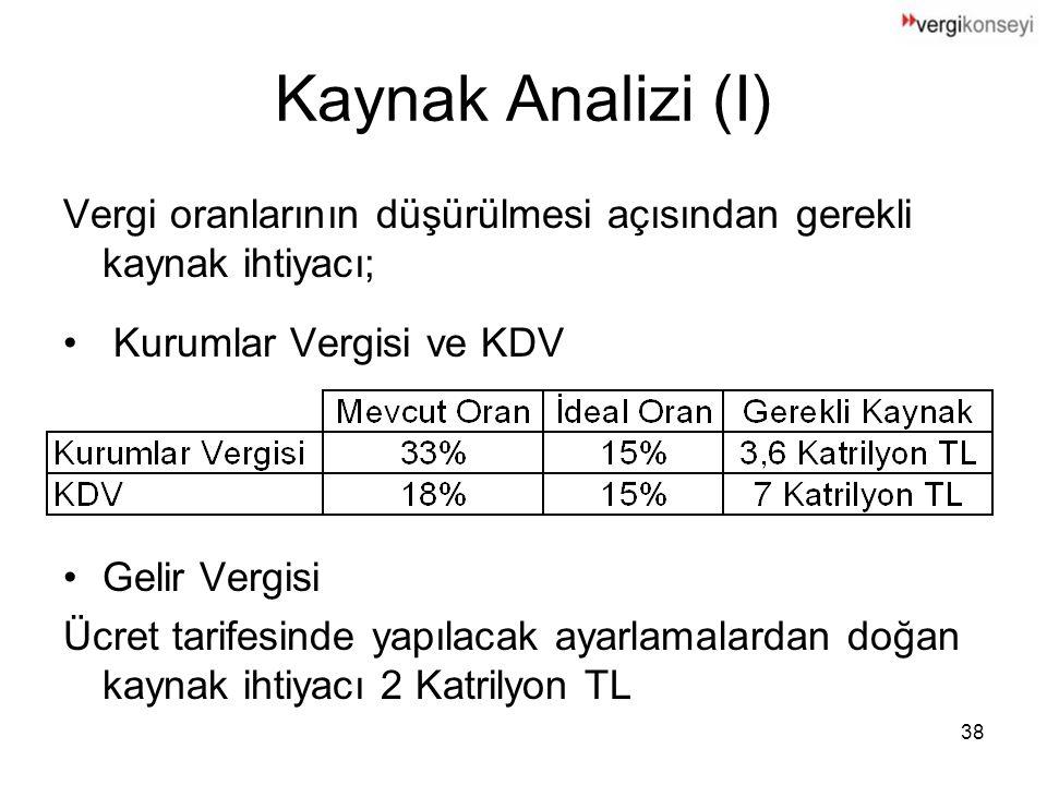 Kaynak Analizi (I) Vergi oranlarının düşürülmesi açısından gerekli kaynak ihtiyacı; Kurumlar Vergisi ve KDV.
