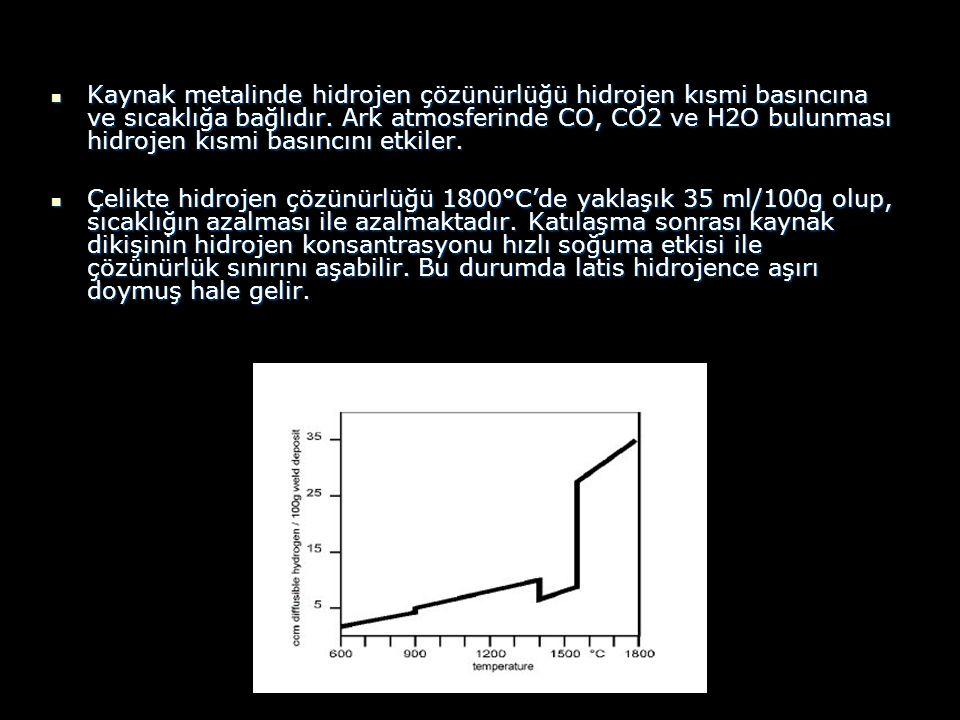 Kaynak metalinde hidrojen çözünürlüğü hidrojen kısmi basıncına ve sıcaklığa bağlıdır. Ark atmosferinde CO, CO2 ve H2O bulunması hidrojen kısmi basıncını etkiler.