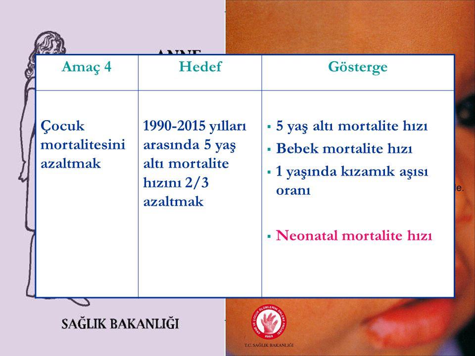 Amaç 4 Hedef. Gösterge. Çocuk mortalitesini azaltmak. 1990-2015 yılları arasında 5 yaş altı mortalite hızını 2/3 azaltmak.
